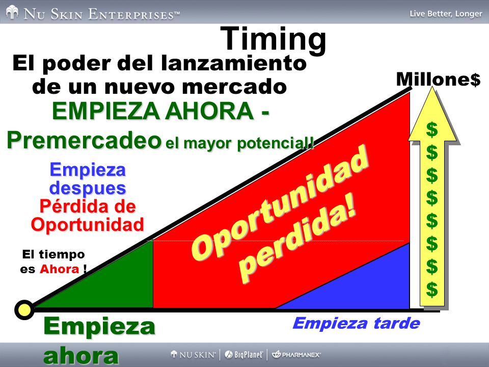 Timing Oportunidad perdida!