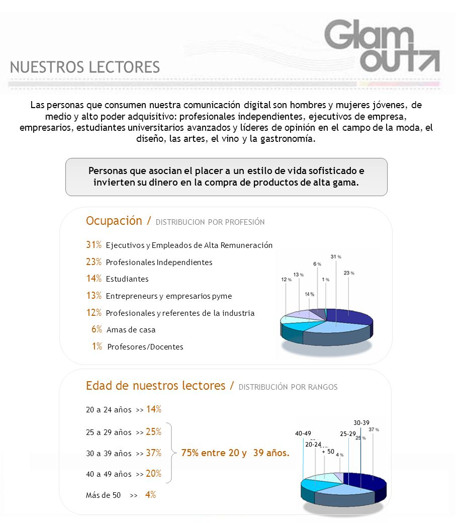 NUESTROS LECTORES Ocupación / DISTRIBUCION POR PROFESIÓN