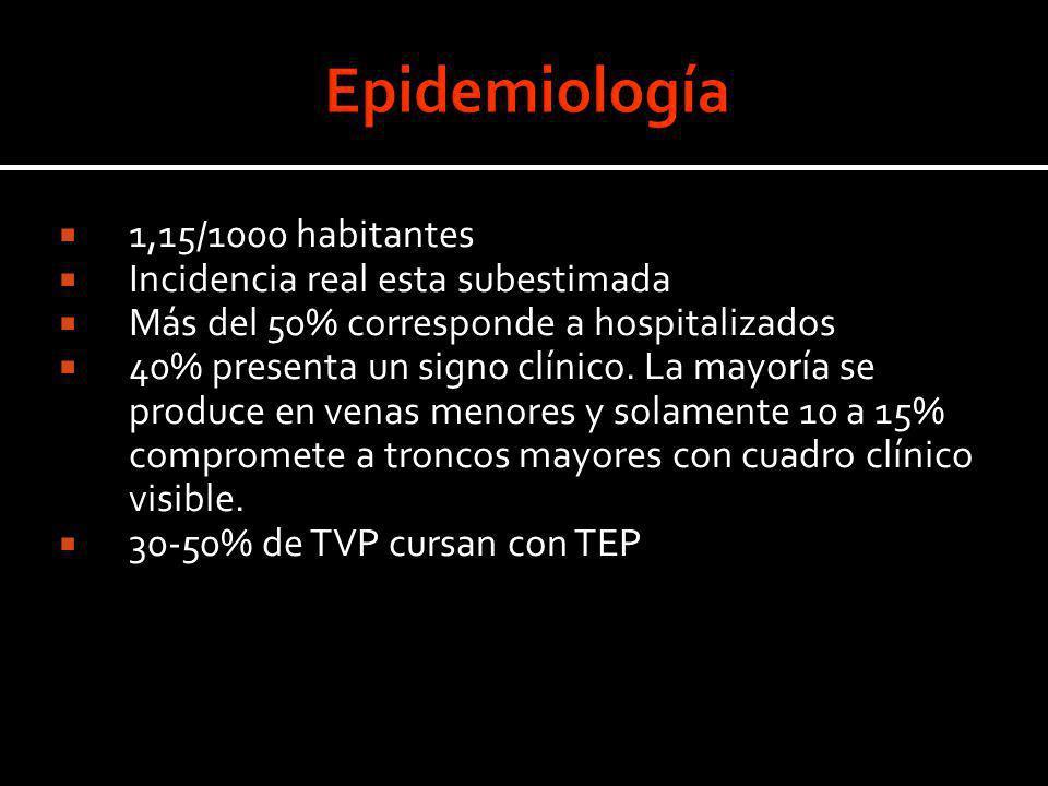 Epidemiología 1,15/1000 habitantes Incidencia real esta subestimada