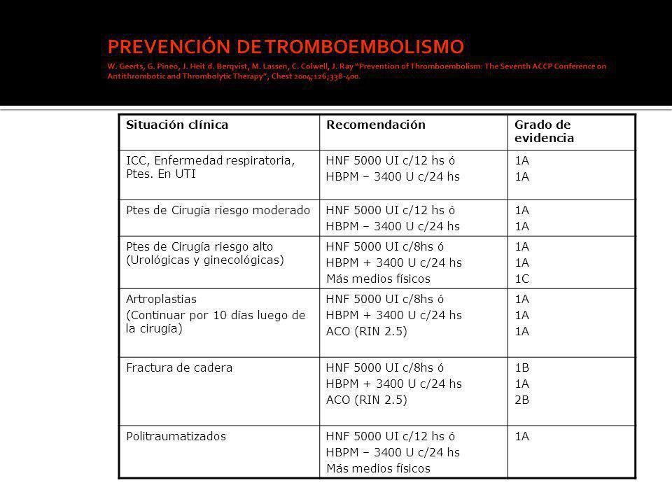 PREVENCIÓN DE TROMBOEMBOLISMO W. Geerts, G. Pineo, J. Heit d