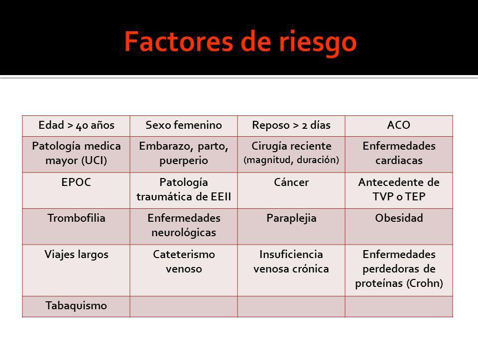Factores de riesgo Edad > 40 años Sexo femenino Reposo > 2 días