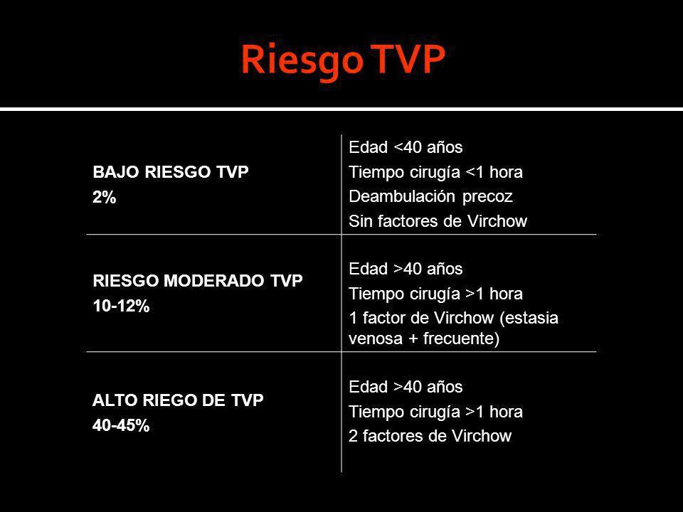 Riesgo TVP BAJO RIESGO TVP Edad <40 años 2%