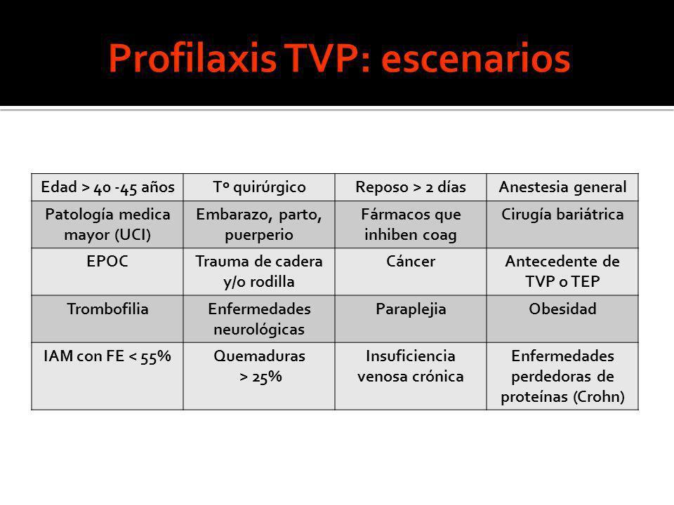 Profilaxis TVP: escenarios