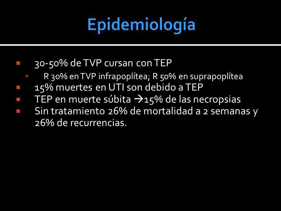 Epidemiología 30-50% de TVP cursan con TEP