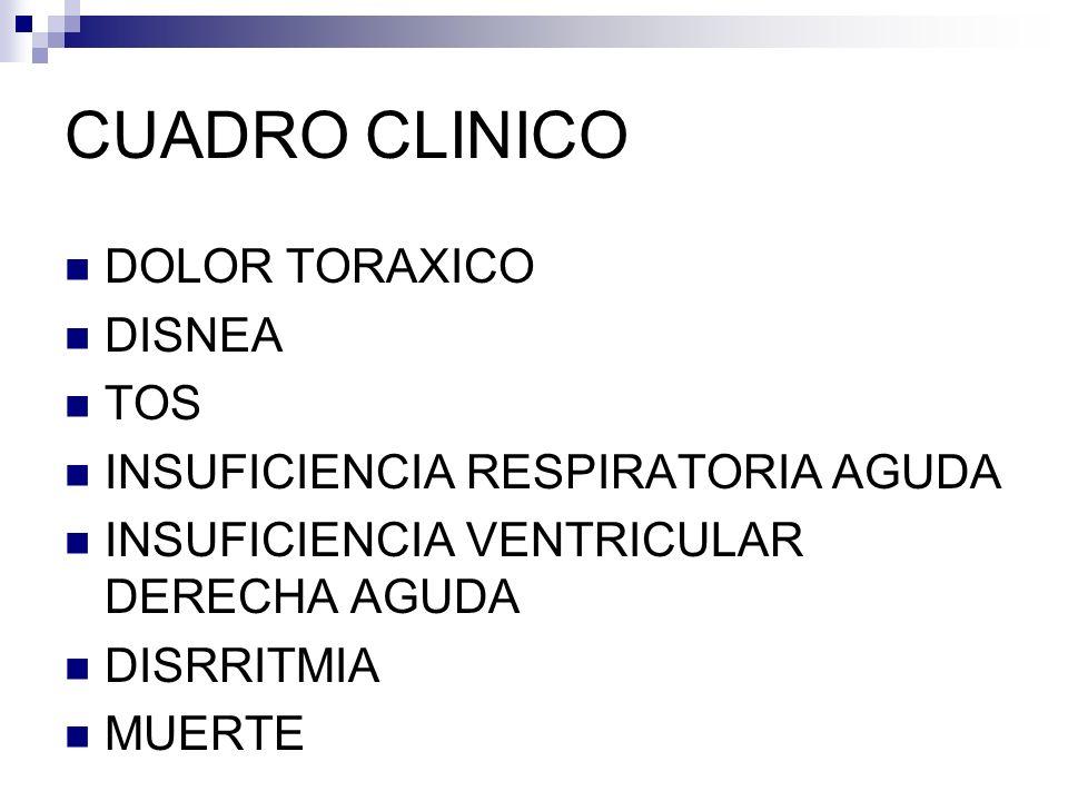 CUADRO CLINICO DOLOR TORAXICO DISNEA TOS