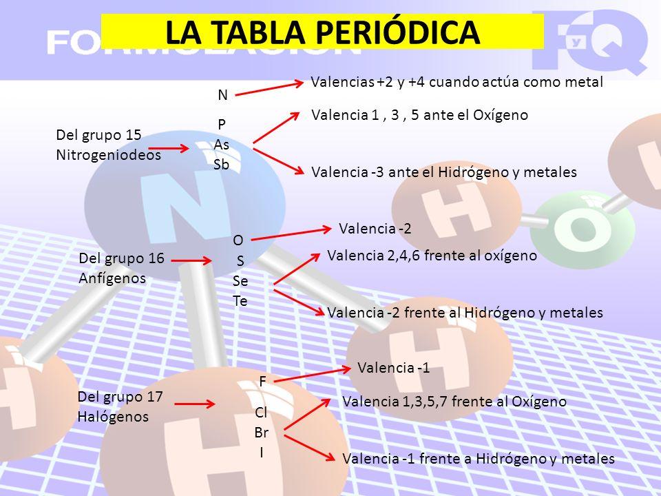 LA TABLA PERIÓDICA Valencias +2 y +4 cuando actúa como metal N