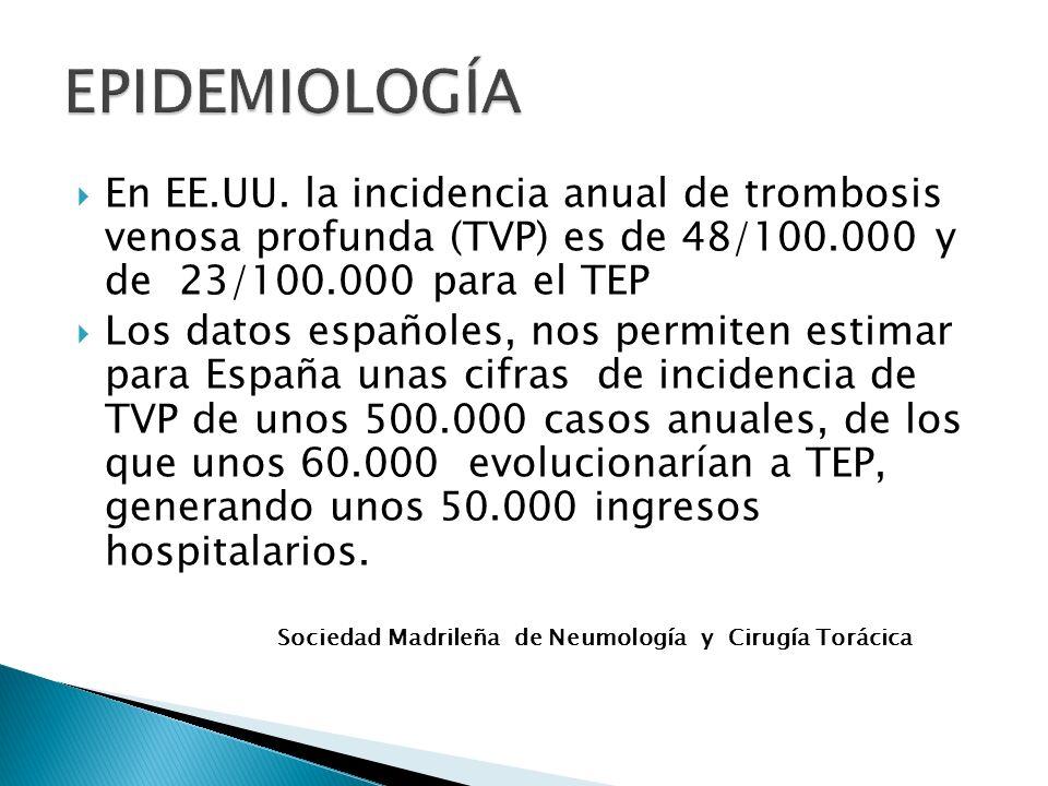 EPIDEMIOLOGÍA En EE.UU. la incidencia anual de trombosis venosa profunda (TVP) es de 48/100.000 y de 23/100.000 para el TEP.