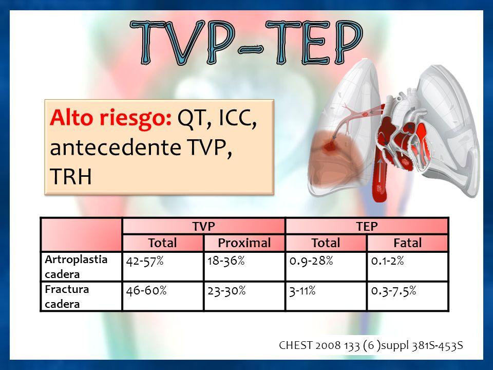 TVP-TEP Alto riesgo: QT, ICC, antecedente TVP, TRH TVP TEP Total