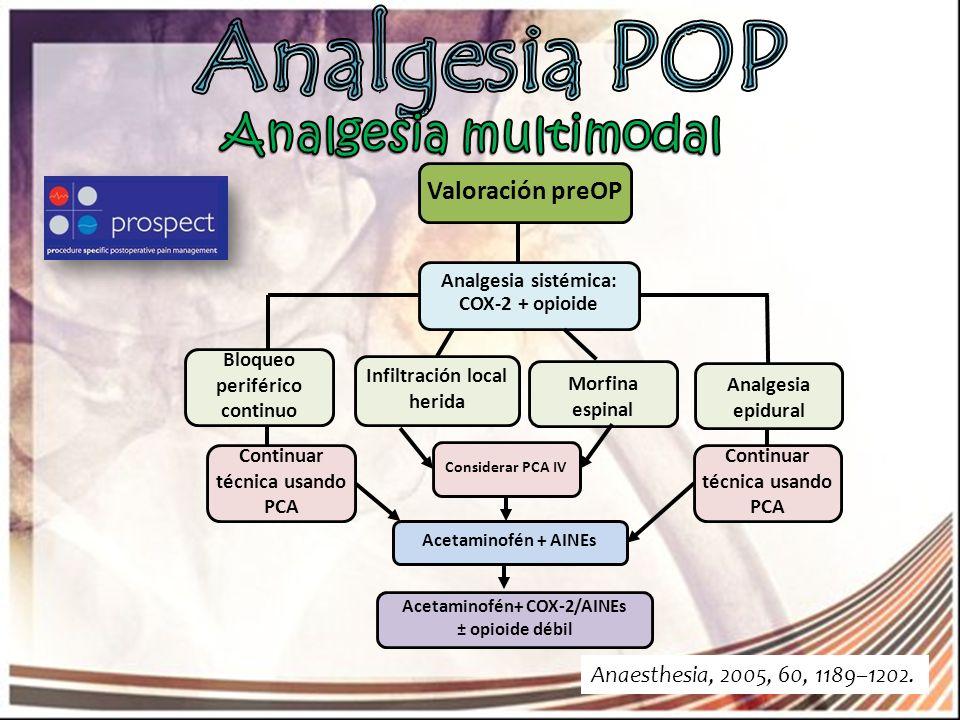 Analgesia POP Analgesia multimodal Valoración preOP