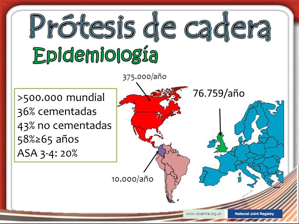 Prótesis de cadera Epidemiología >500.000 mundial 36% cementadas