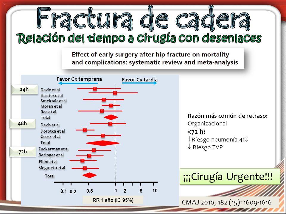 Fractura de cadera Relación del tiempo a cirugía con desenlaces