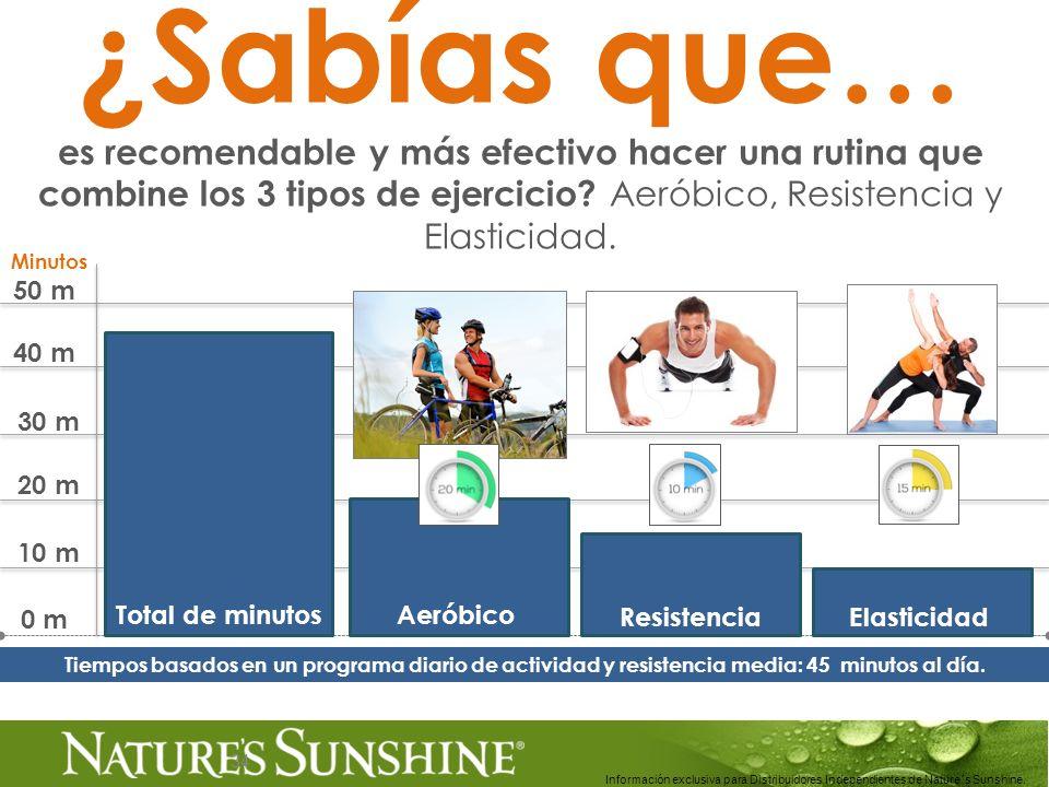 ¿Sabías que… es recomendable y más efectivo hacer una rutina que combine los 3 tipos de ejercicio Aeróbico, Resistencia y Elasticidad.