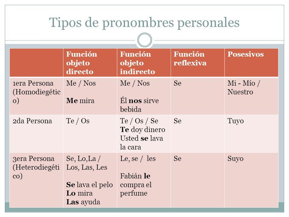 Tipos de pronombres personales