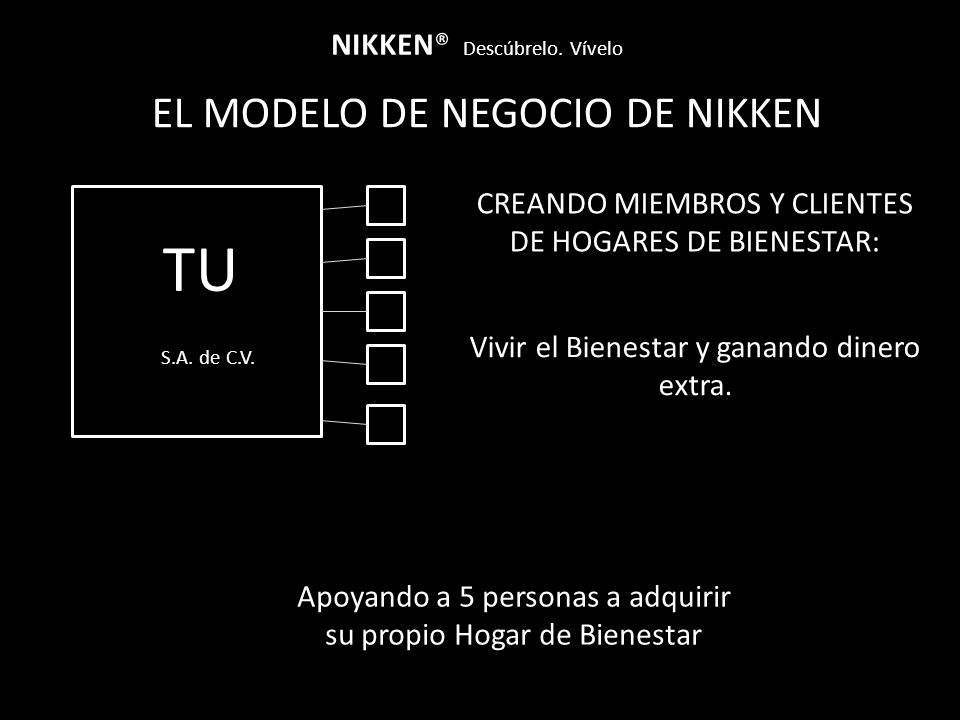 TU EL MODELO DE NEGOCIO DE NIKKEN NIKKEN® Descúbrelo. Vívelo