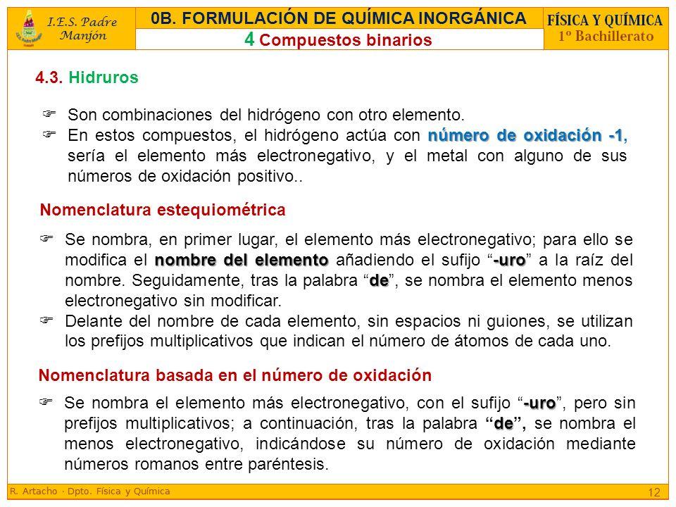 0B. FORMULACIÓN DE QUÍMICA INORGÁNICA
