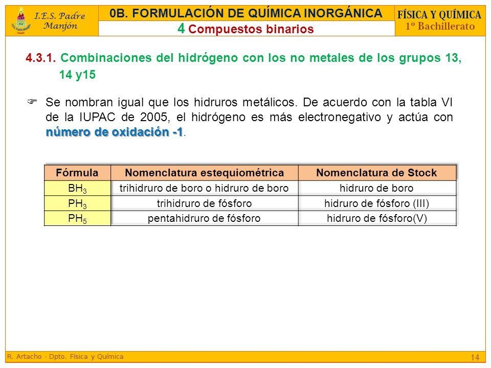 0B. FORMULACIÓN DE QUÍMICA INORGÁNICA Nomenclatura estequiométrica