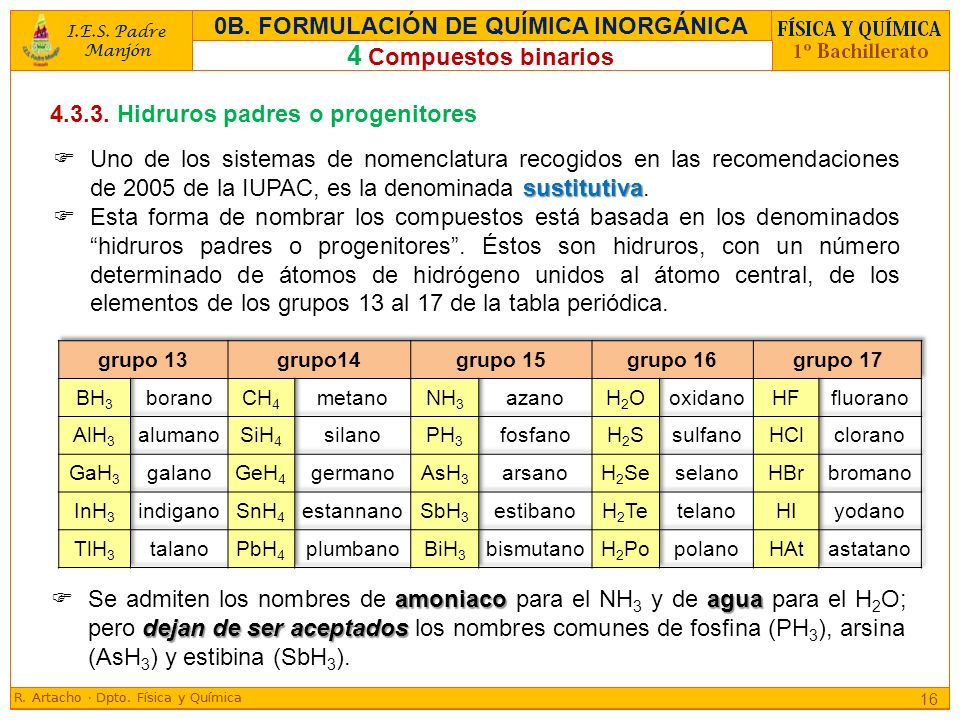 0b formulacin de qumica inorgnica ppt descargar formulacin de qumica inorgnica urtaz Images
