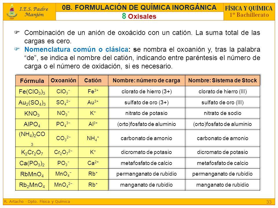 8 Oxisales 0B. FORMULACIÓN DE QUÍMICA INORGÁNICA