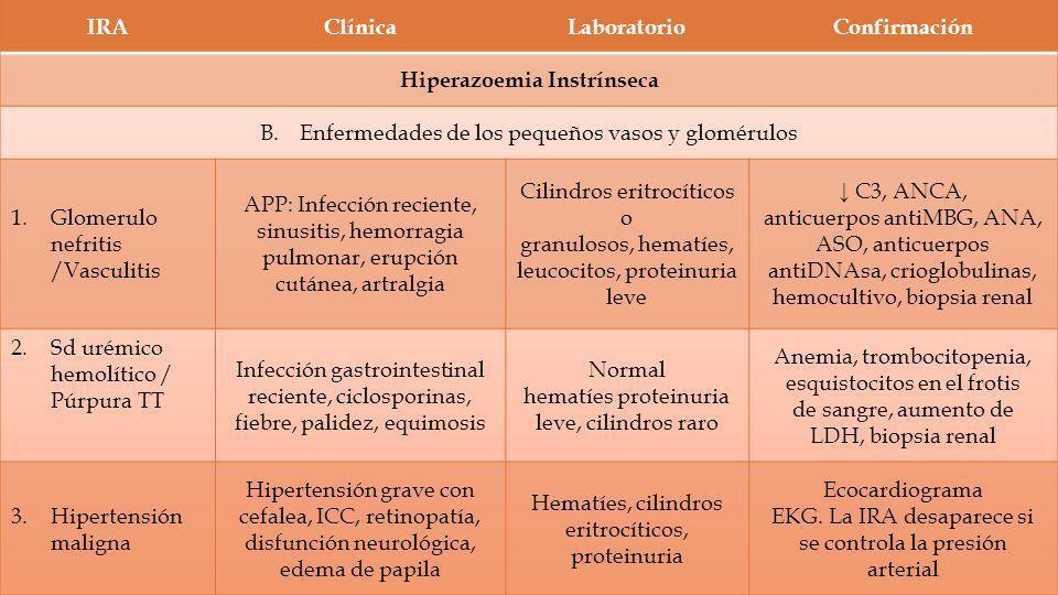 Hiperazoemia Instrínseca