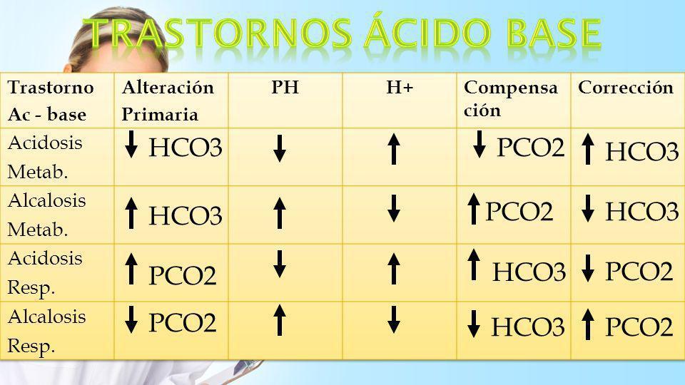 TRASTORNOS áCIDO BASE HCO3 PCO2 HCO3 HCO3 PCO2 HCO3 PCO2 HCO3 PCO2