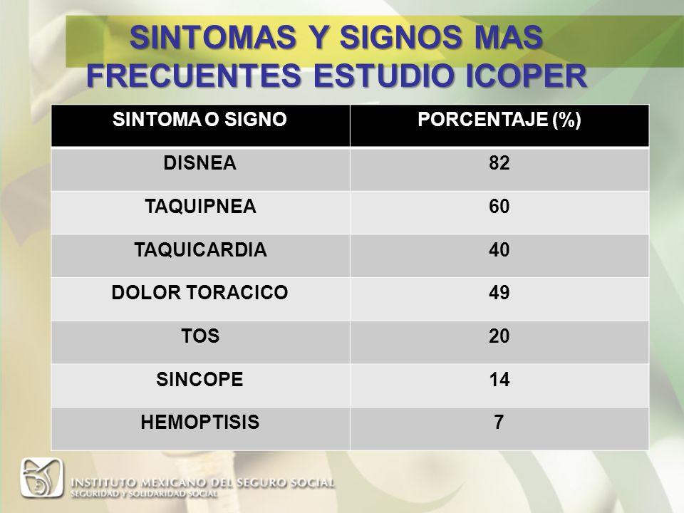 SINTOMAS Y SIGNOS MAS FRECUENTES ESTUDIO ICOPER