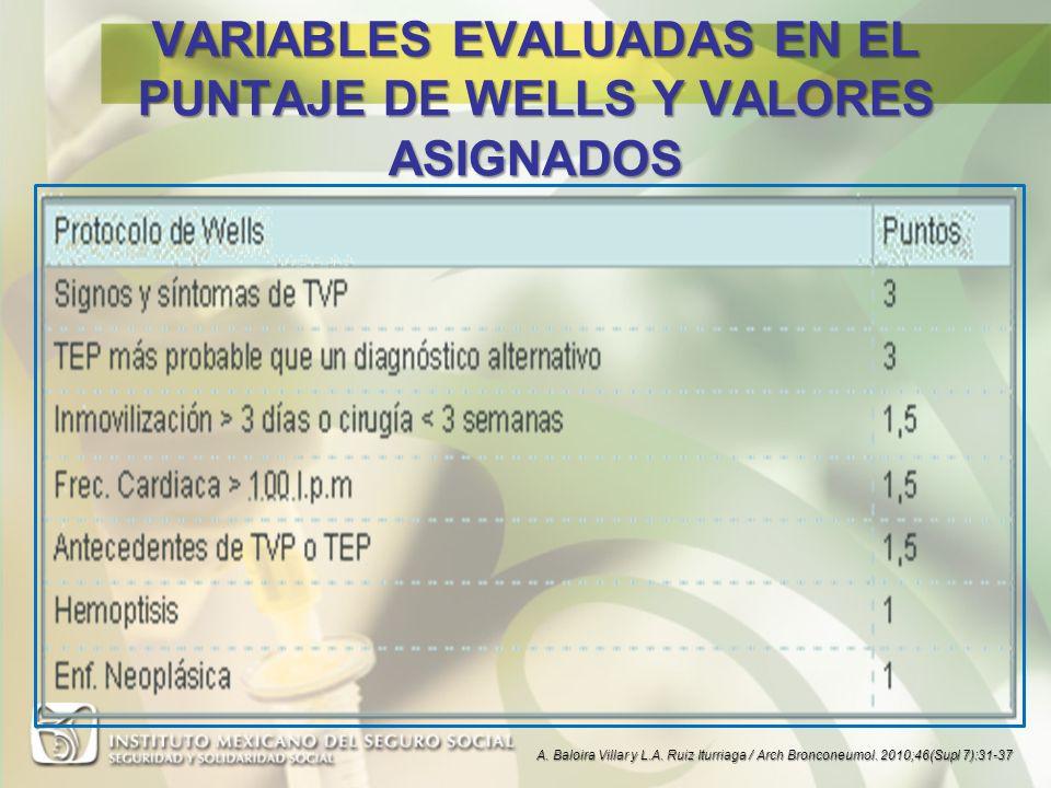 VARIABLES EVALUADAS EN EL PUNTAJE DE WELLS Y VALORES ASIGNADOS
