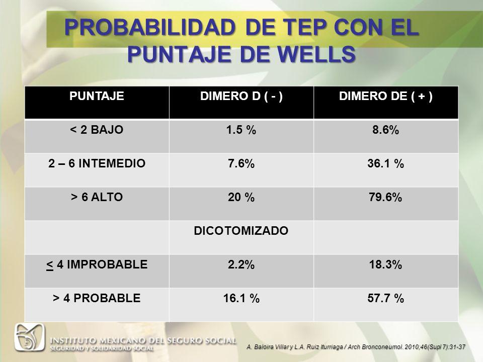 PROBABILIDAD DE TEP CON EL PUNTAJE DE WELLS