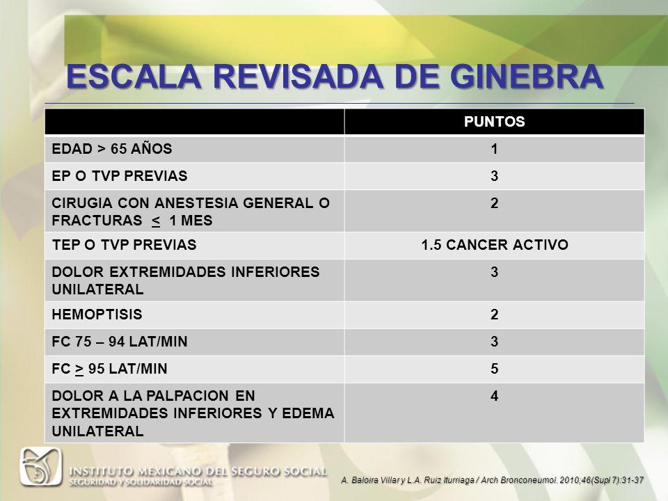 ESCALA REVISADA DE GINEBRA