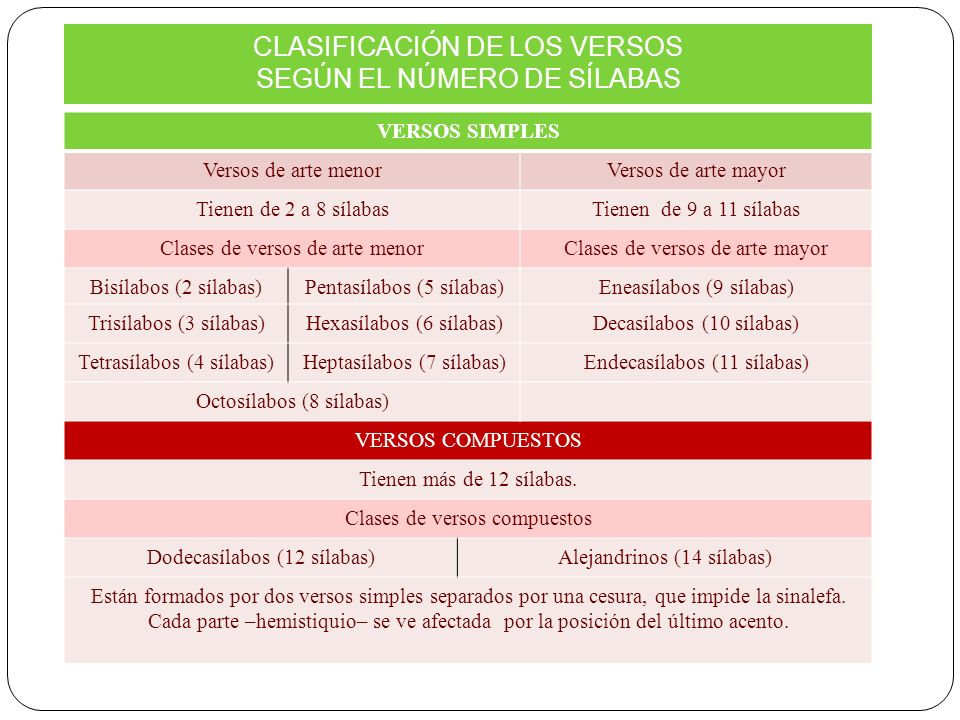CLASIFICACIÓN DE LOS VERSOS SEGÚN EL NÚMERO DE SÍLABAS