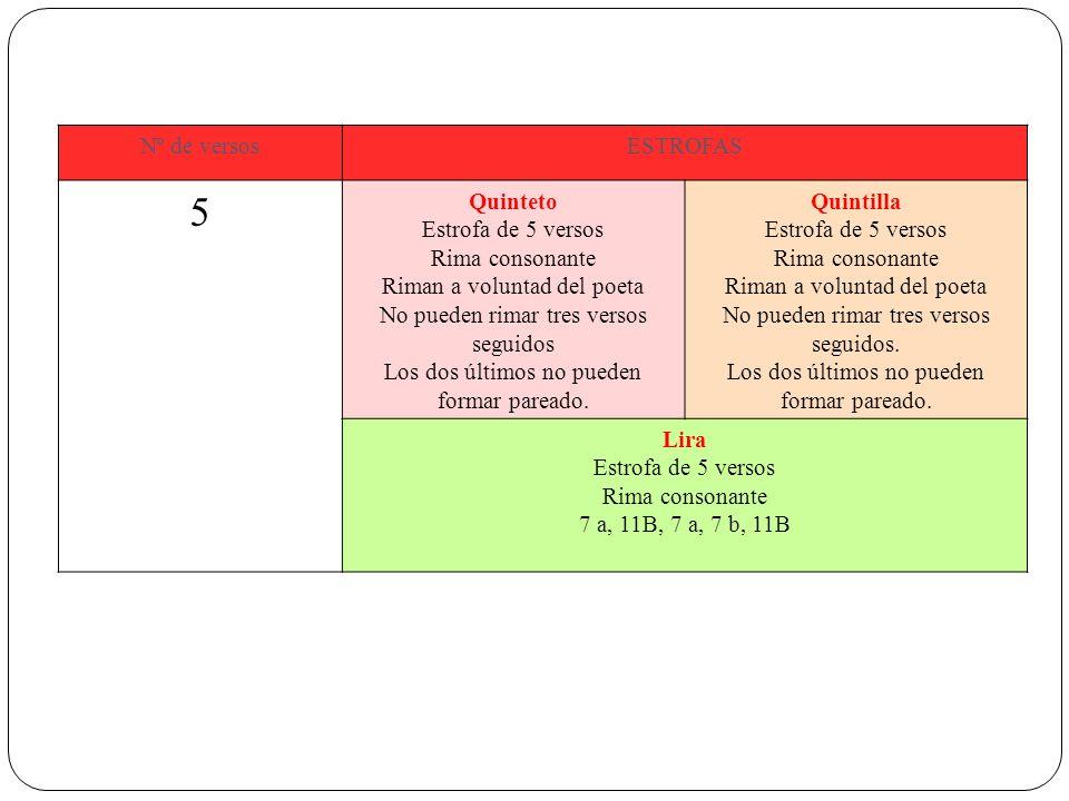 5 Nº de versos ESTROFAS Quinteto Estrofa de 5 versos Rima consonante