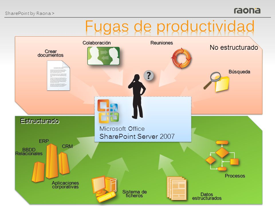Fugas de productividad