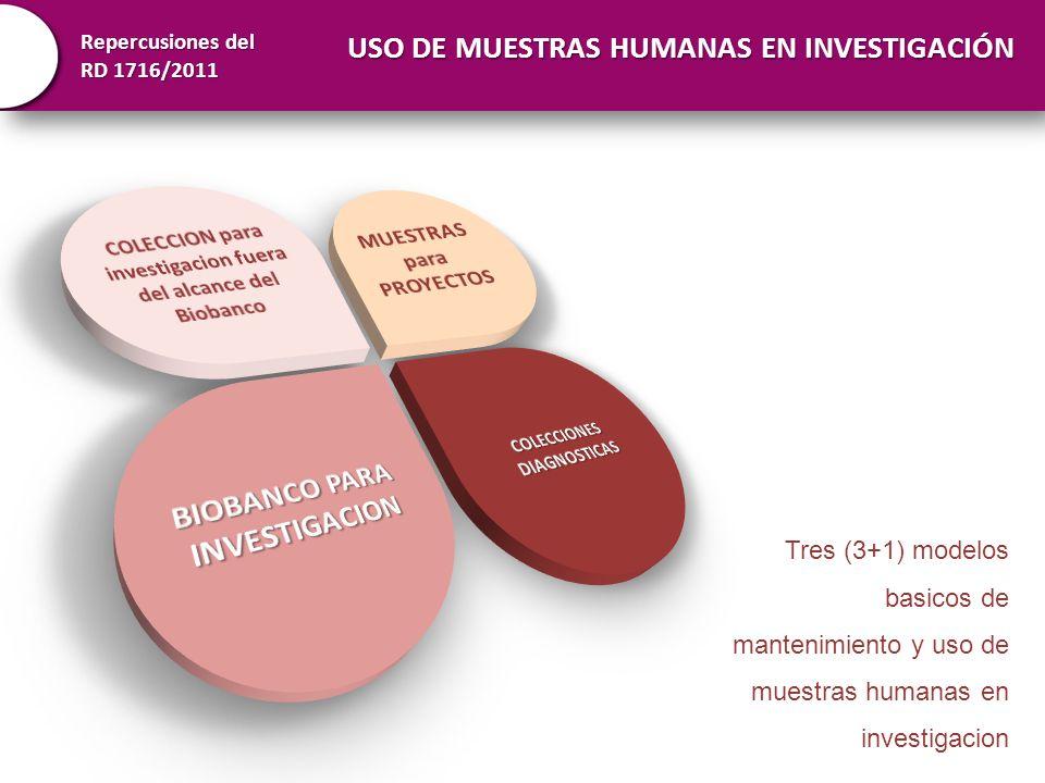 USO DE MUESTRAS HUMANAS EN INVESTIGACIÓN