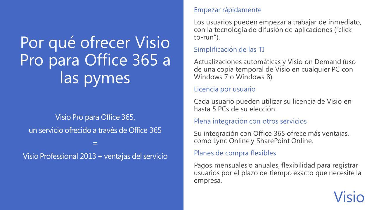 Por qué ofrecer Visio Pro para Office 365 a las pymes