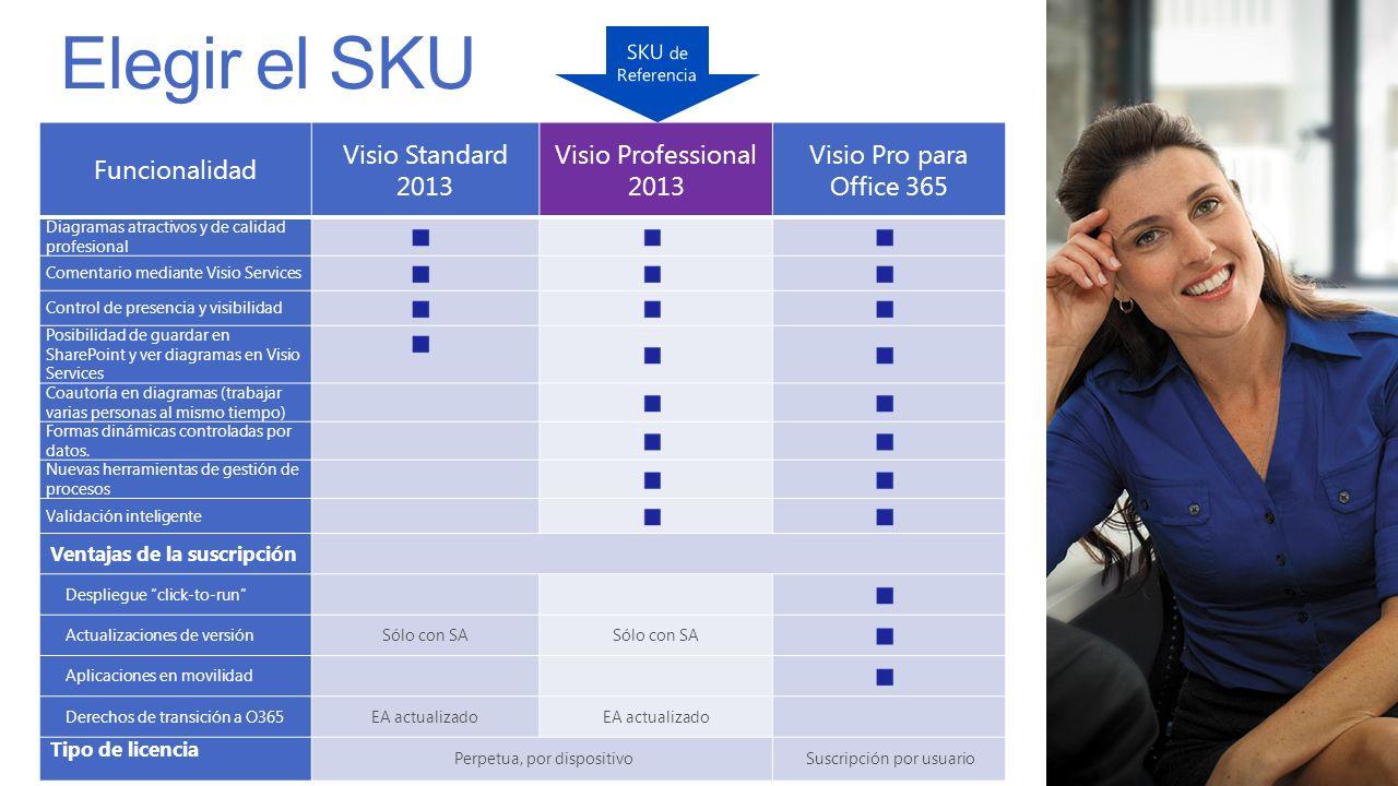 Elegir el SKU Funcionalidad Visio Standard 2013