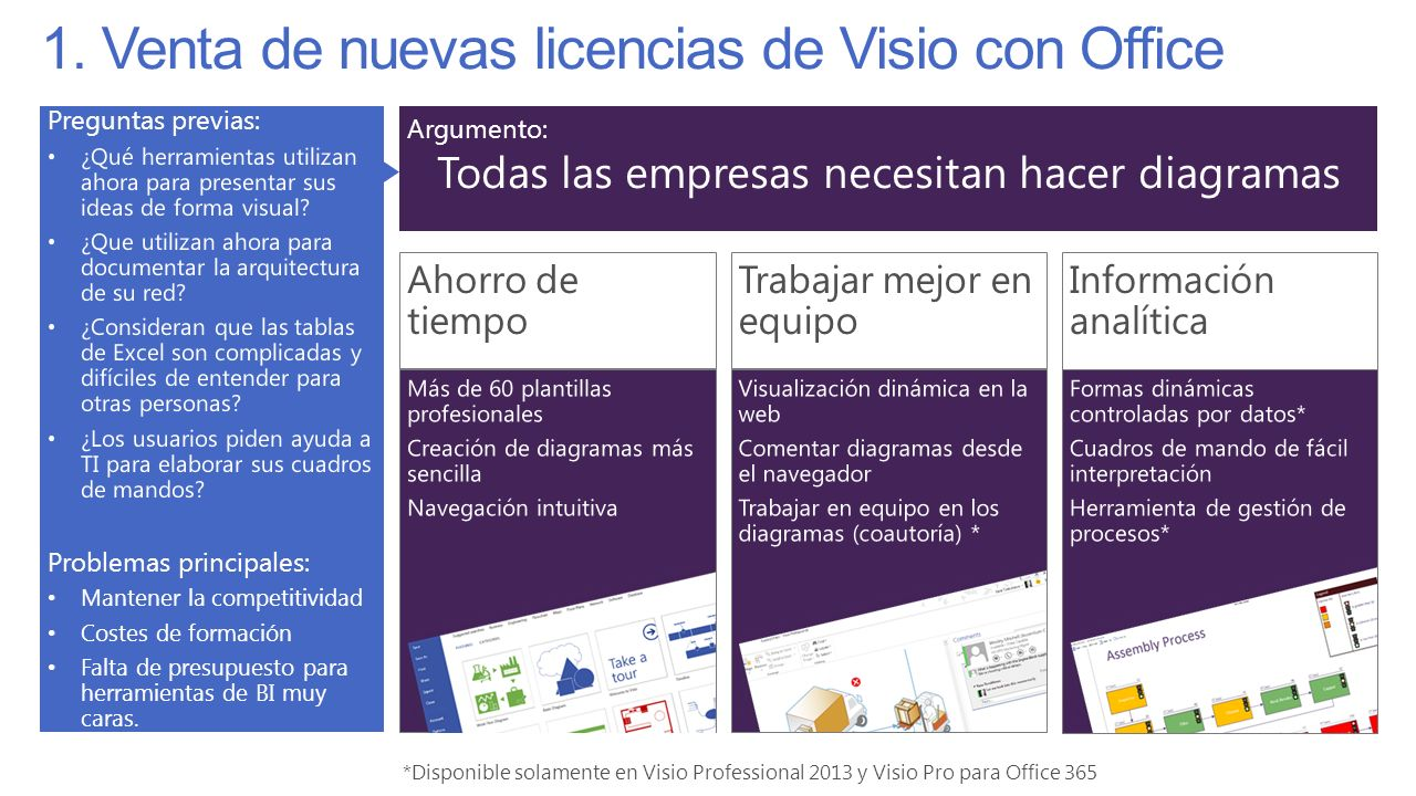 1. Venta de nuevas licencias de Visio con Office