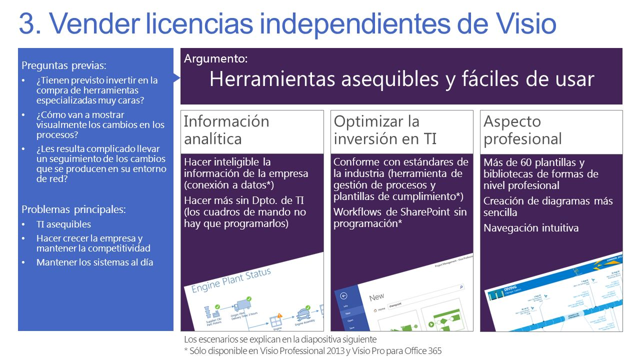 3. Vender licencias independientes de Visio
