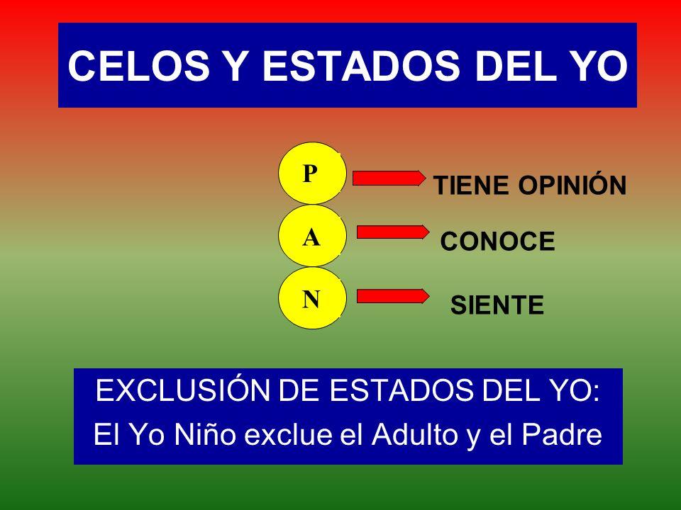 EXCLUSIÓN DE ESTADOS DEL YO: El Yo Niño exclue el Adulto y el Padre