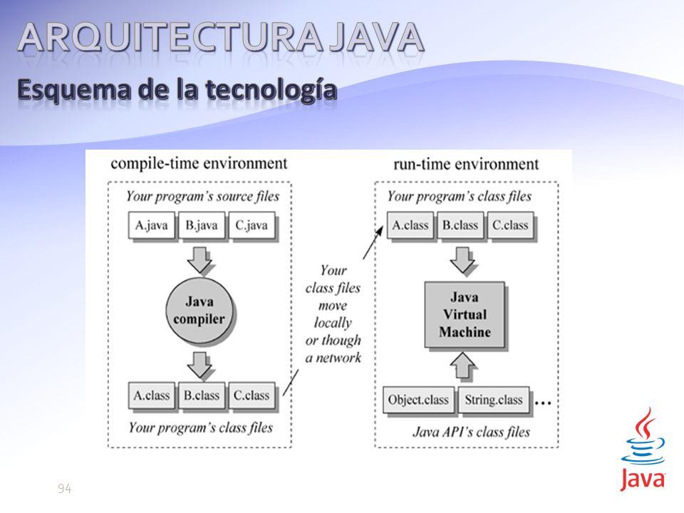 Arquitectura java Esquema de la tecnología 94