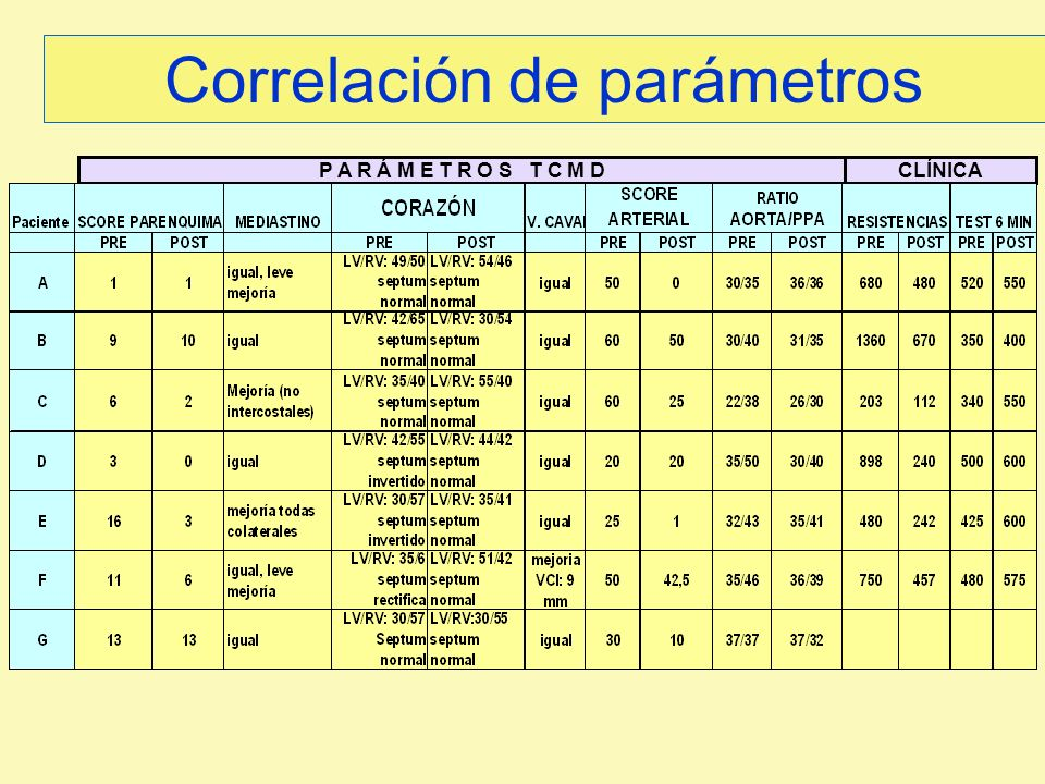 Correlación de parámetros