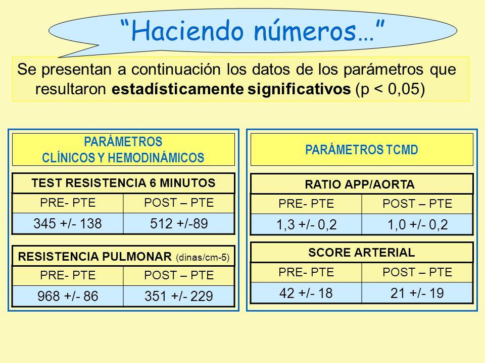 CLÍNICOS Y HEMODINÁMICOS TEST RESISTENCIA 6 MINUTOS