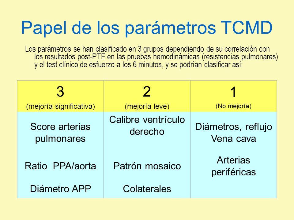 Papel de los parámetros TCMD