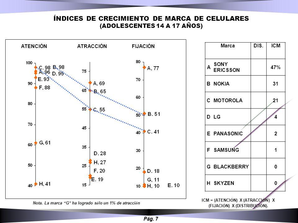 ÍNDICES DE CRECIMIENTO DE MARCA DE CELULARES (ADOLESCENTES 14 A 17 AÑOS)