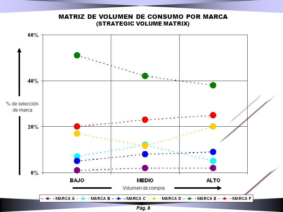 MATRIZ DE VOLUMEN DE CONSUMO POR MARCA (STRATEGIC VOLUME MATRIX)