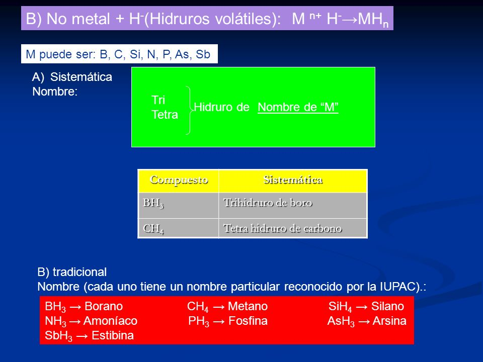 B) No metal + H-(Hidruros volátiles): M n+ H-→MHn