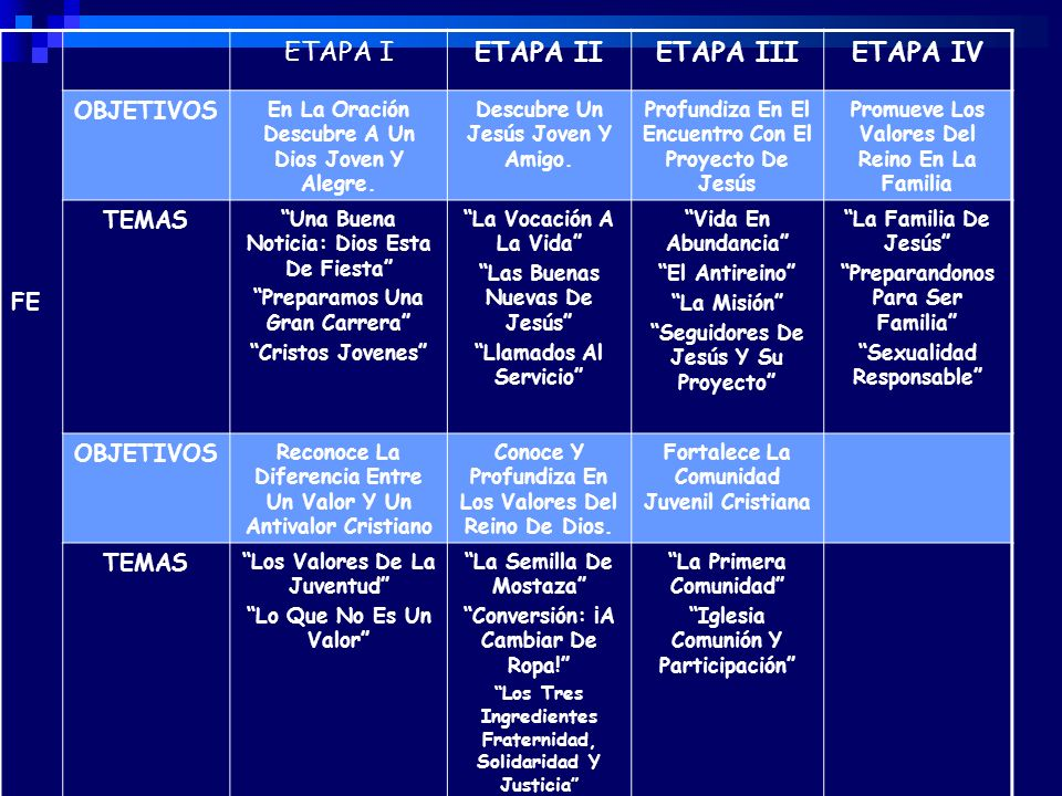 ETAPA II ETAPA III ETAPA IV