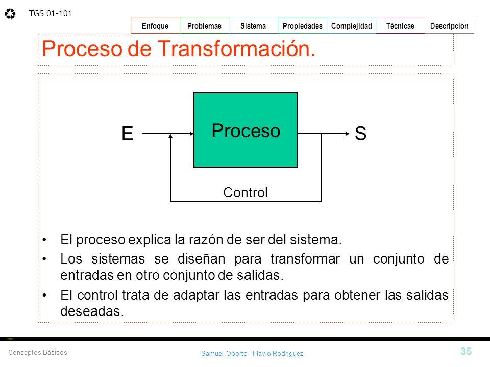 Proceso de Transformación.