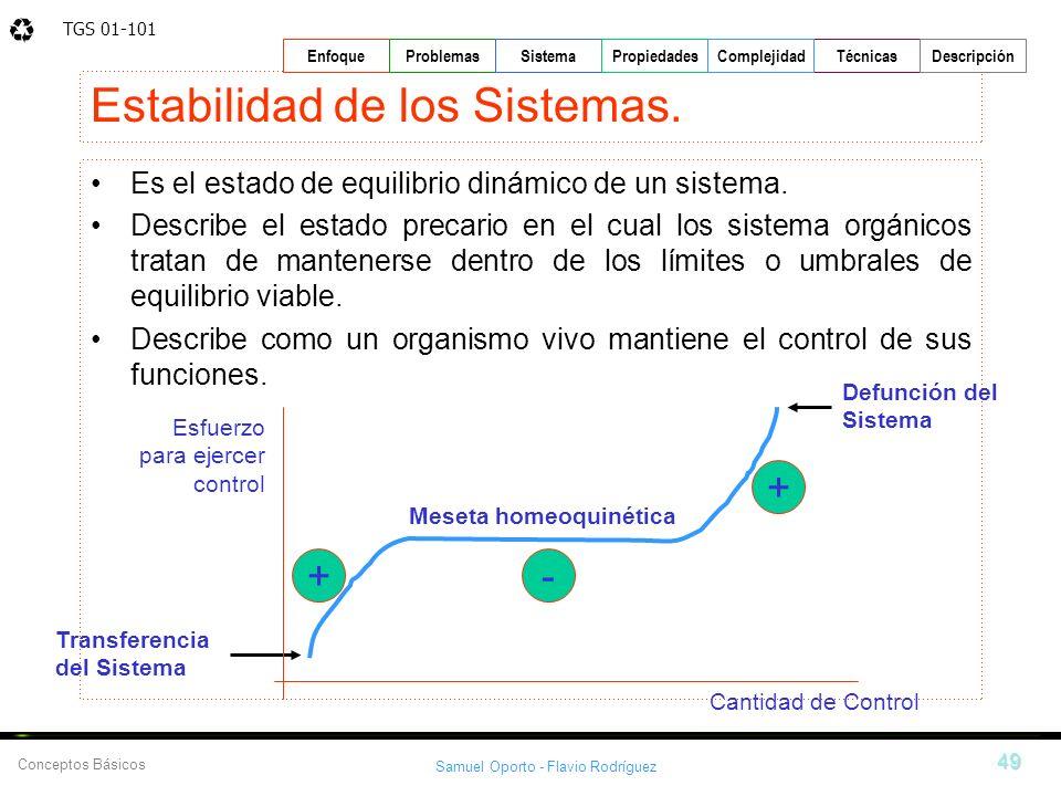 Estabilidad de los Sistemas.