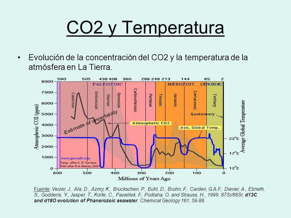 CO2 y Temperatura Evolución de la concentración del CO2 y la temperatura de la atmósfera en La Tierra.