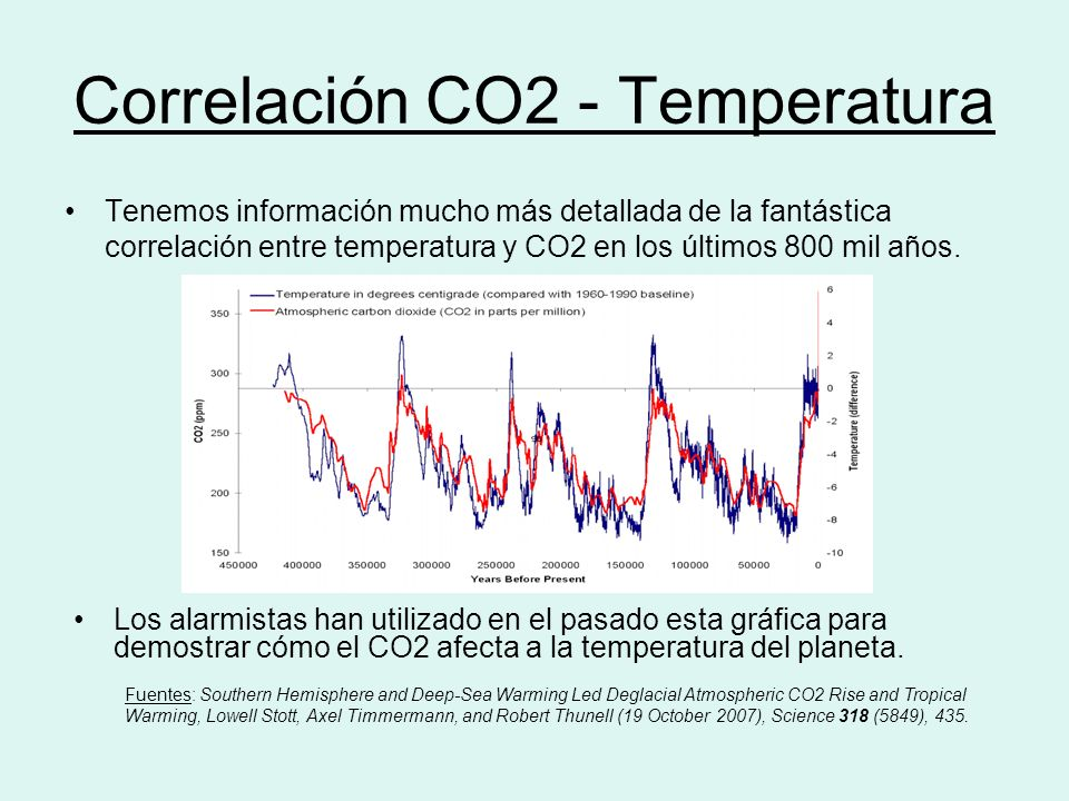 Correlación CO2 - Temperatura