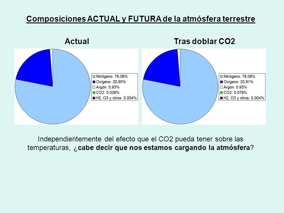 Composiciones ACTUAL y FUTURA de la atmósfera terrestre